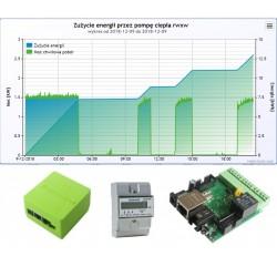 PC - monitoring zużycia