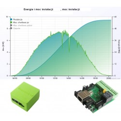 Monitoring produkcji
