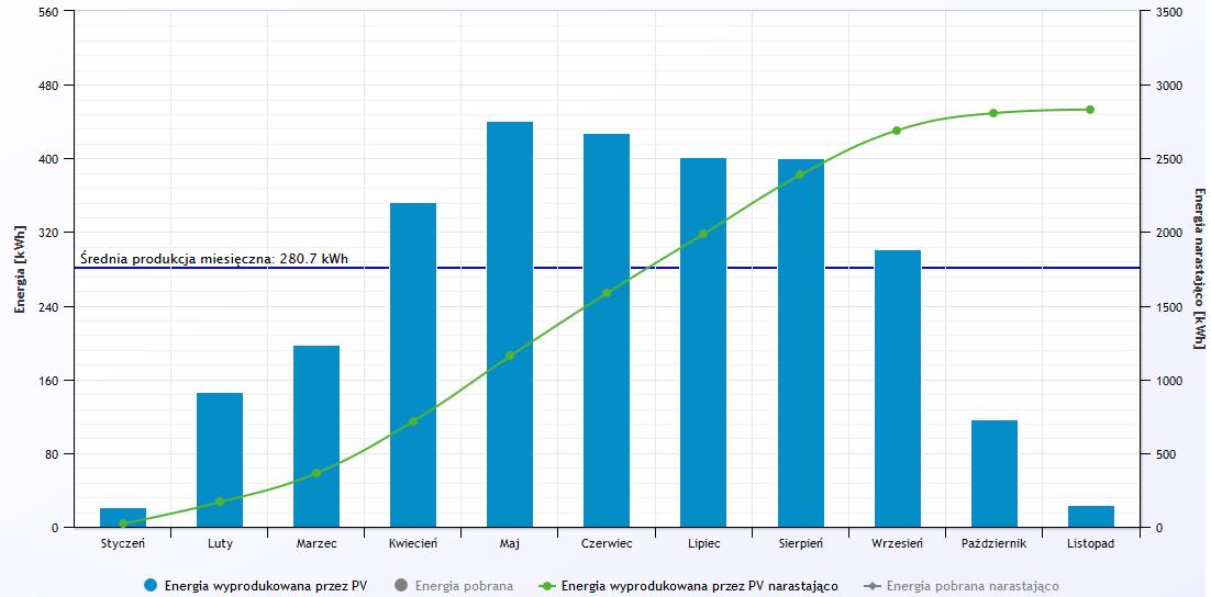 Wykres kolejnych miesięcy danego roku